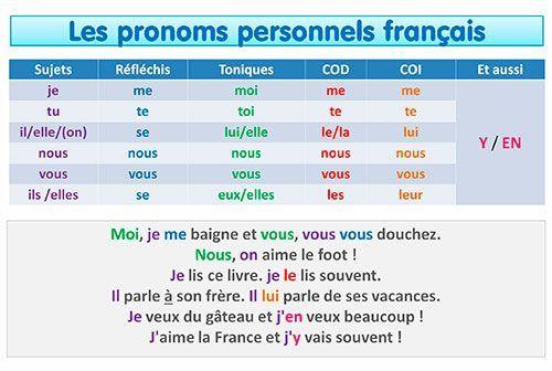 pronoms personnels français