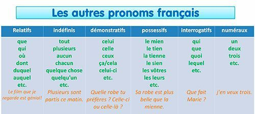 les pronoms fran u00e7ais expliqu u00e9s