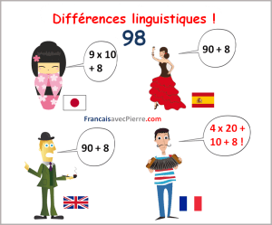 Differences linguistiques Learn French